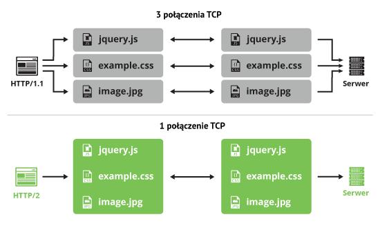 Połączenia TCP HTTP/2
