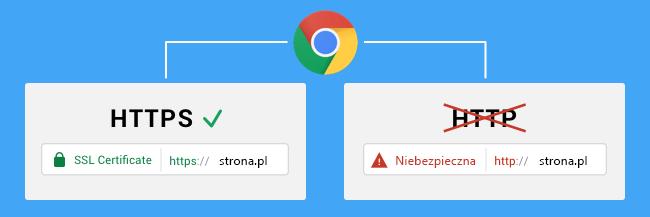 Google będzie sprawdzał czy strona posiada certyfikat SSL (https)