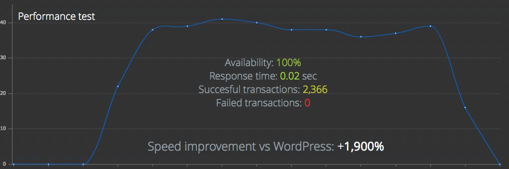 Ghost szybszy za WordPress